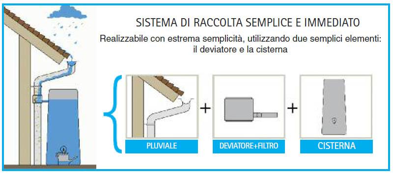 Ben noto Risparmiare utilizzando l'acqua piovana - Mollo Store - Articoli  GW51
